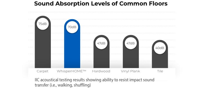 Sound absorption levels of common floors: Carpet 75dB, whisperHome 70dB, Hardwood 47dB, Vinyl Plank 47dB, Tile 40dB