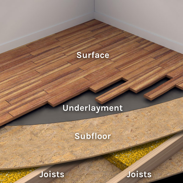 What Is A Suloor The Foundation, What Flooring Does Not Require Underlayment