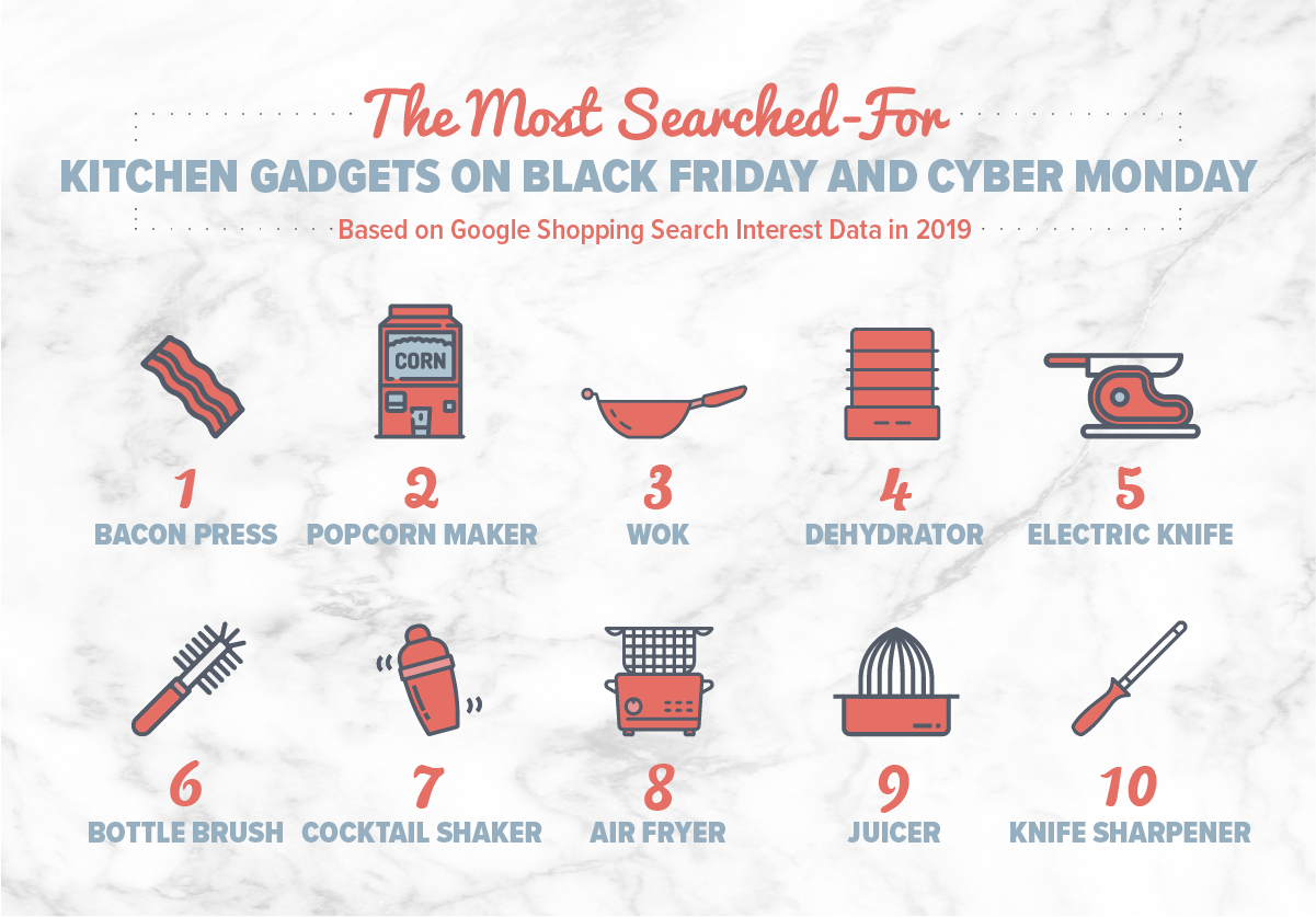 The most searched-for kitchen gadgets for Black Friday and Cyber Monday.